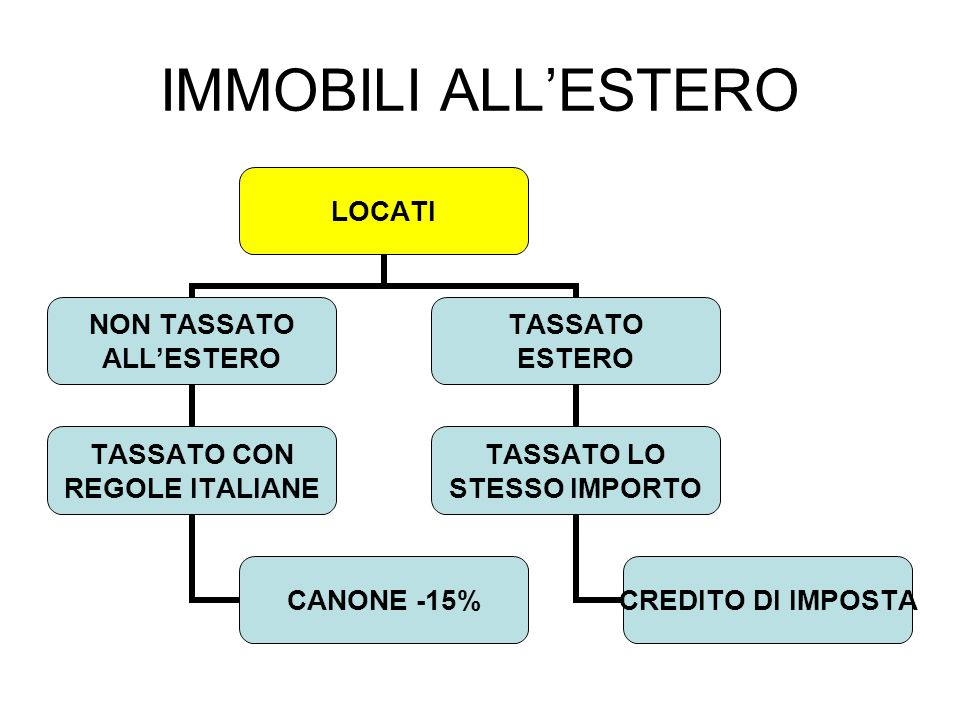 IMMOBILI ALL'ESTERO