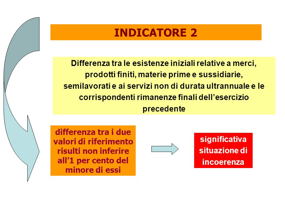INDICATORE 2 Differenza tra le esistenze iniziali relative a merci,