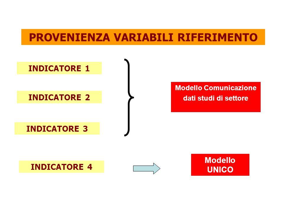 PROVENIENZA VARIABILI RIFERIMENTO Modello Comunicazione