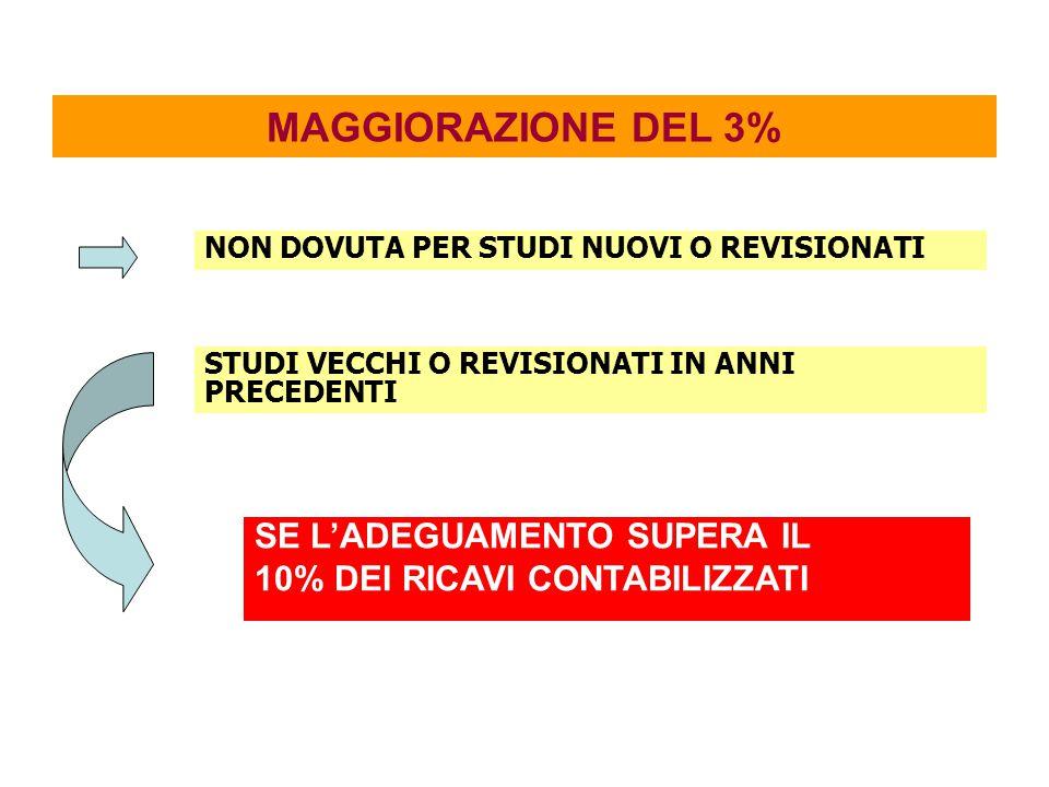 MAGGIORAZIONE DEL 3% SE L'ADEGUAMENTO SUPERA IL