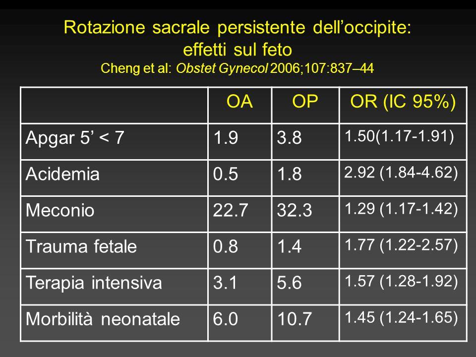 Rotazione sacrale persistente dell'occipite: effetti sul feto Cheng et al: Obstet Gynecol 2006;107:837–44