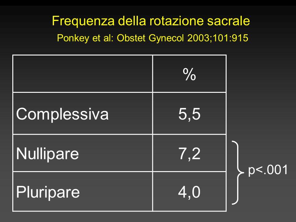 % Complessiva 5,5 Nullipare 7,2 Pluripare 4,0