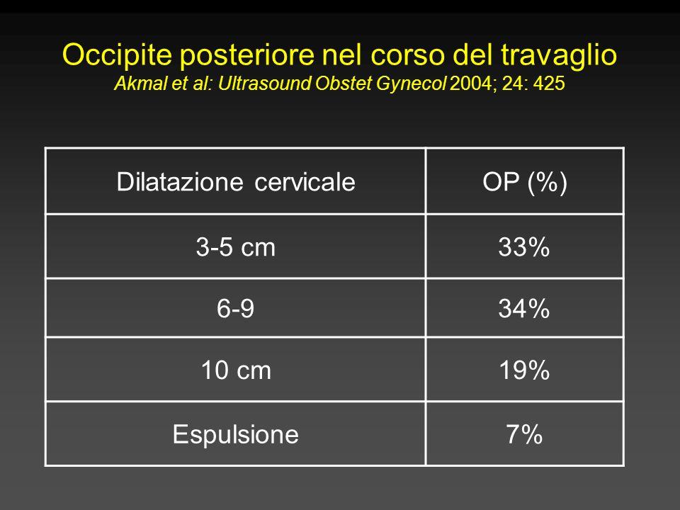 Dilatazione cervicale