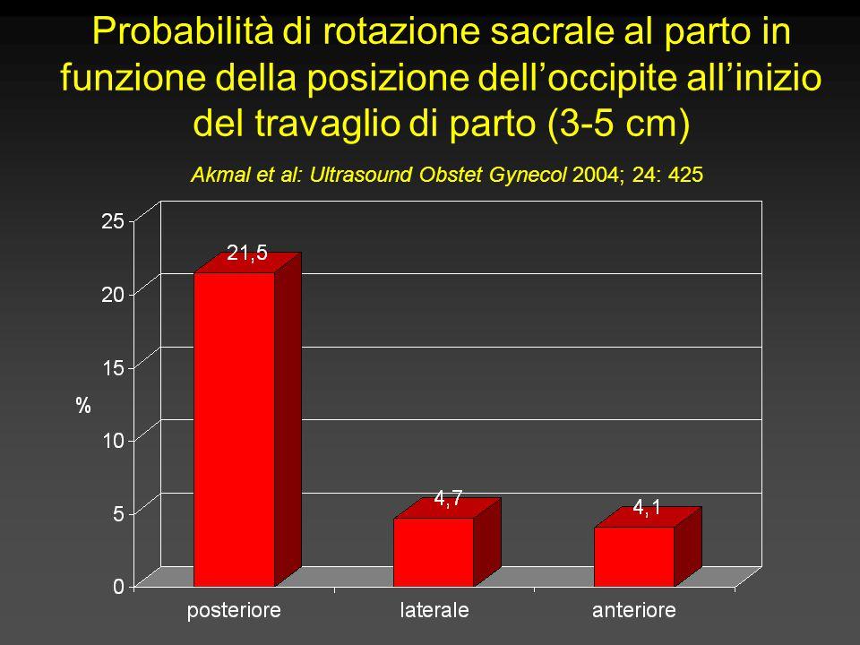 Probabilità di rotazione sacrale al parto in funzione della posizione dell'occipite all'inizio del travaglio di parto (3-5 cm) Akmal et al: Ultrasound Obstet Gynecol 2004; 24: 425