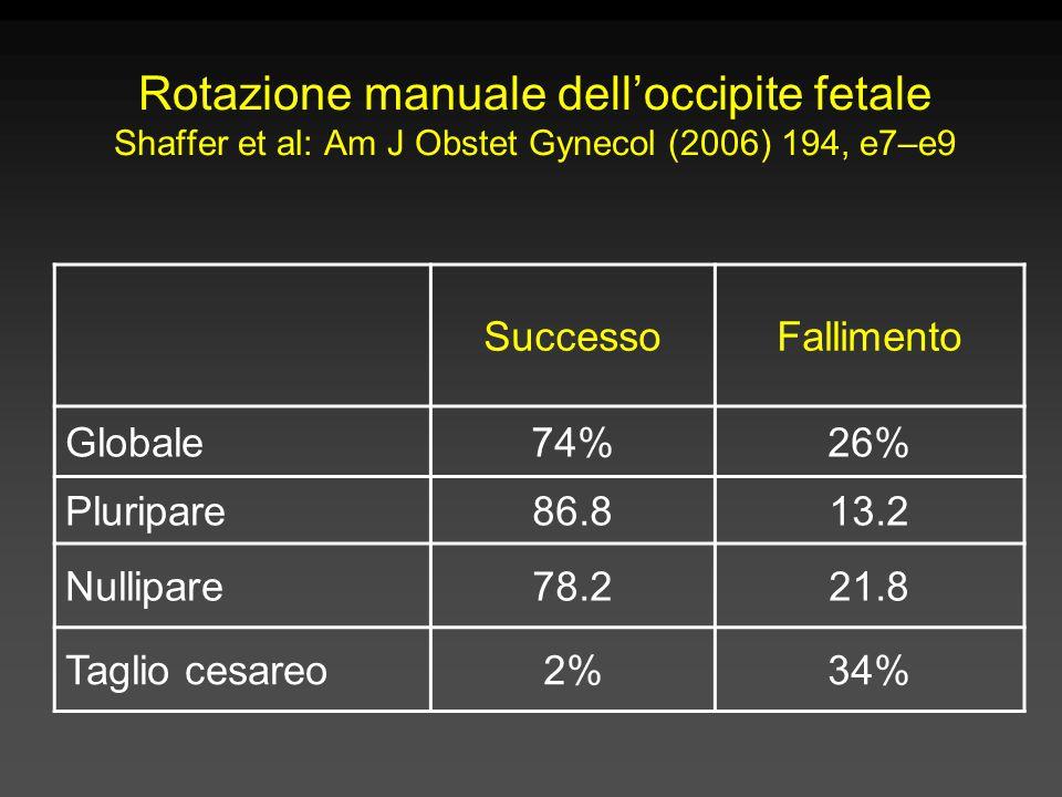 Rotazione manuale dell'occipite fetale Shaffer et al: Am J Obstet Gynecol (2006) 194, e7–e9