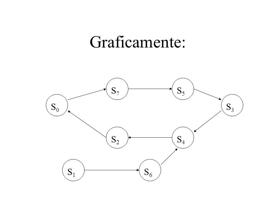 Graficamente: S0 S7 S5 S3 S4 S2 S1 S6