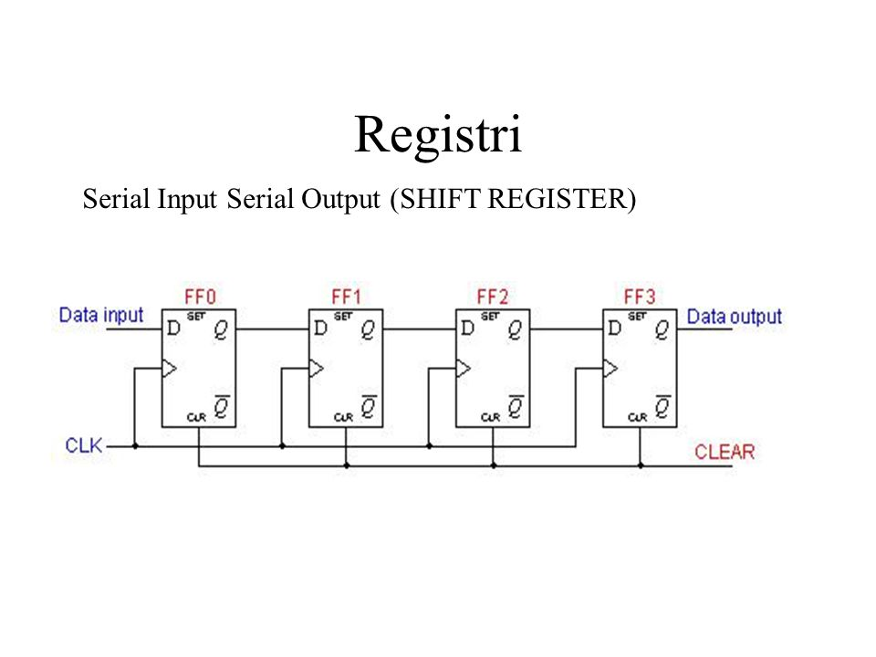 Registri Serial Input Serial Output (SHIFT REGISTER)