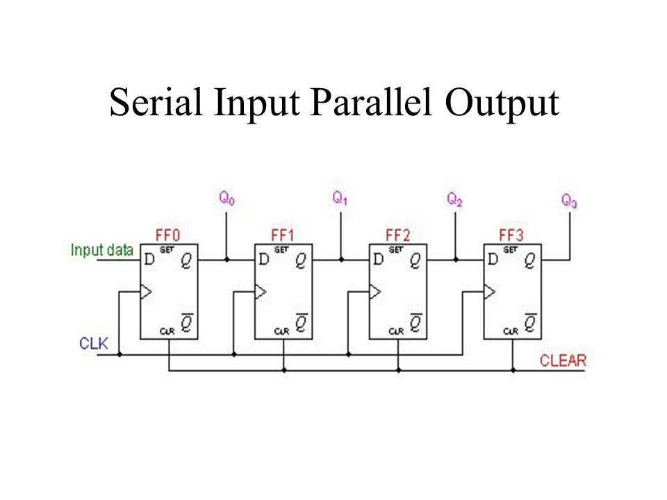 Serial Input Parallel Output