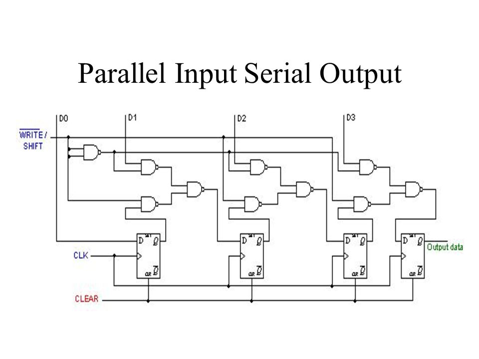 Parallel Input Serial Output