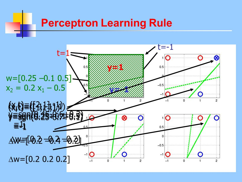 Perceptron Learning Rule