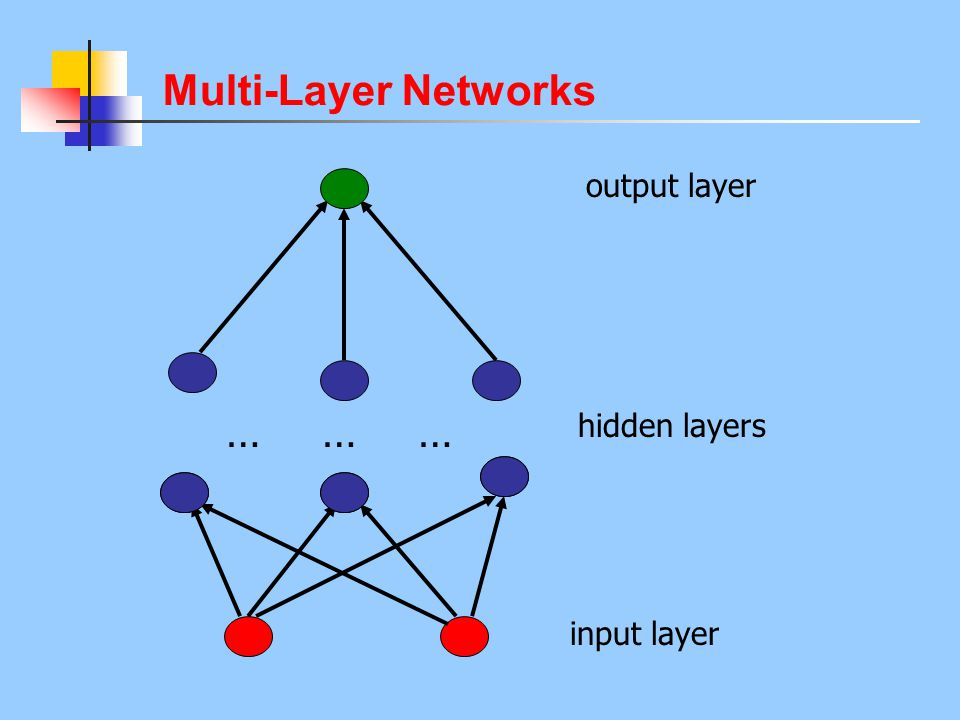 Multi-Layer Networks output layer … … … hidden layers input layer