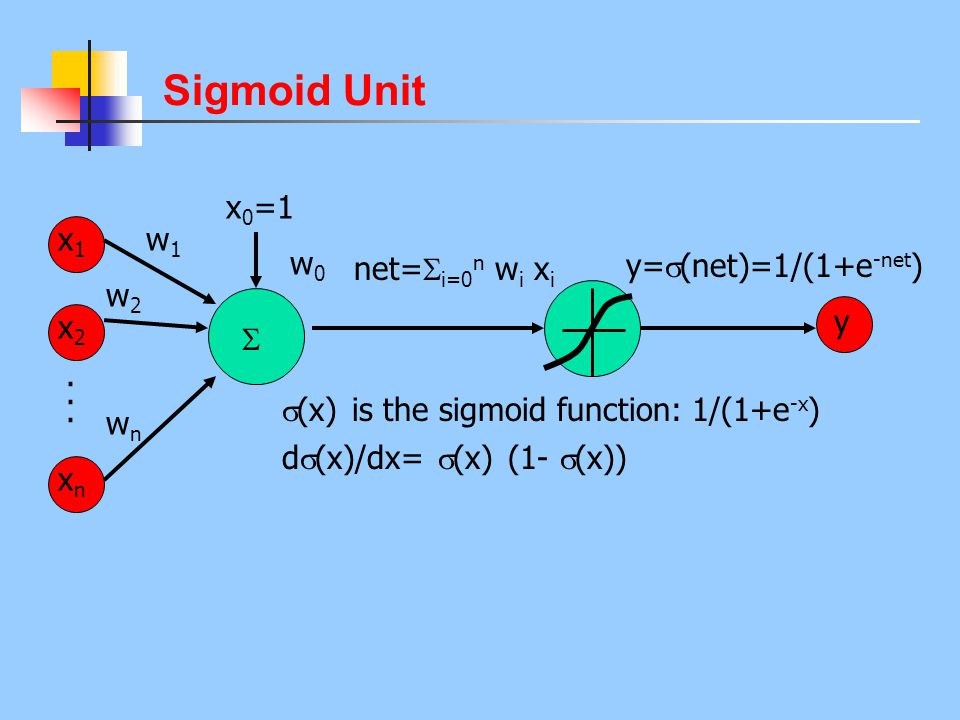 Sigmoid Unit x0=1 x1 w1 w0 net=i=0n wi xi y=(net)=1/(1+e-net) w2 x2