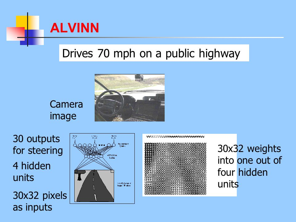 ALVINN Drives 70 mph on a public highway Camera image 30 outputs