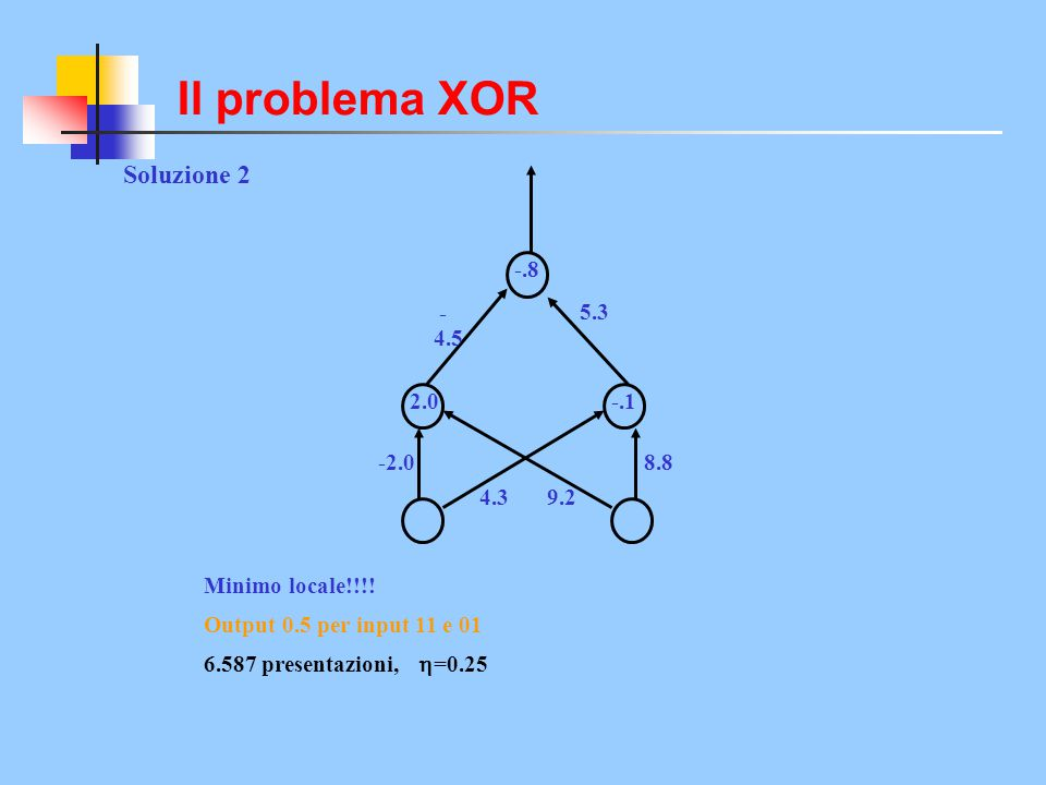 Il problema XOR Soluzione 2 -.8 -4.5 5.3 2.0 -.1 -2.0 8.8 4.3 9.2