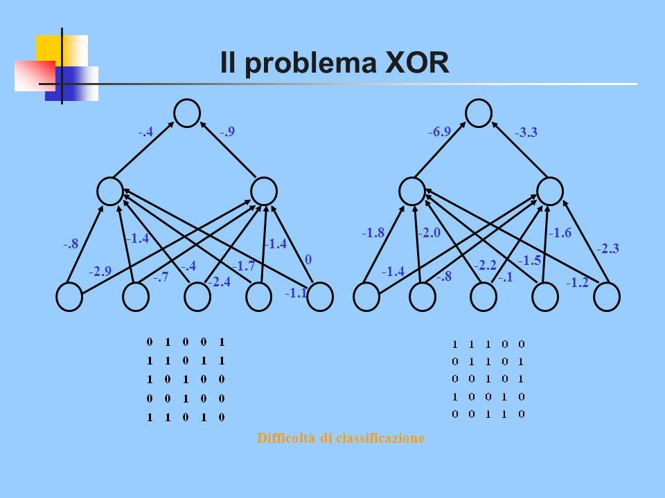 Il problema XOR -.4 -.9 -6.9 -3.3 -1.8 -2.0 -1.6 -1.4 -.8 -1.4 -2.3