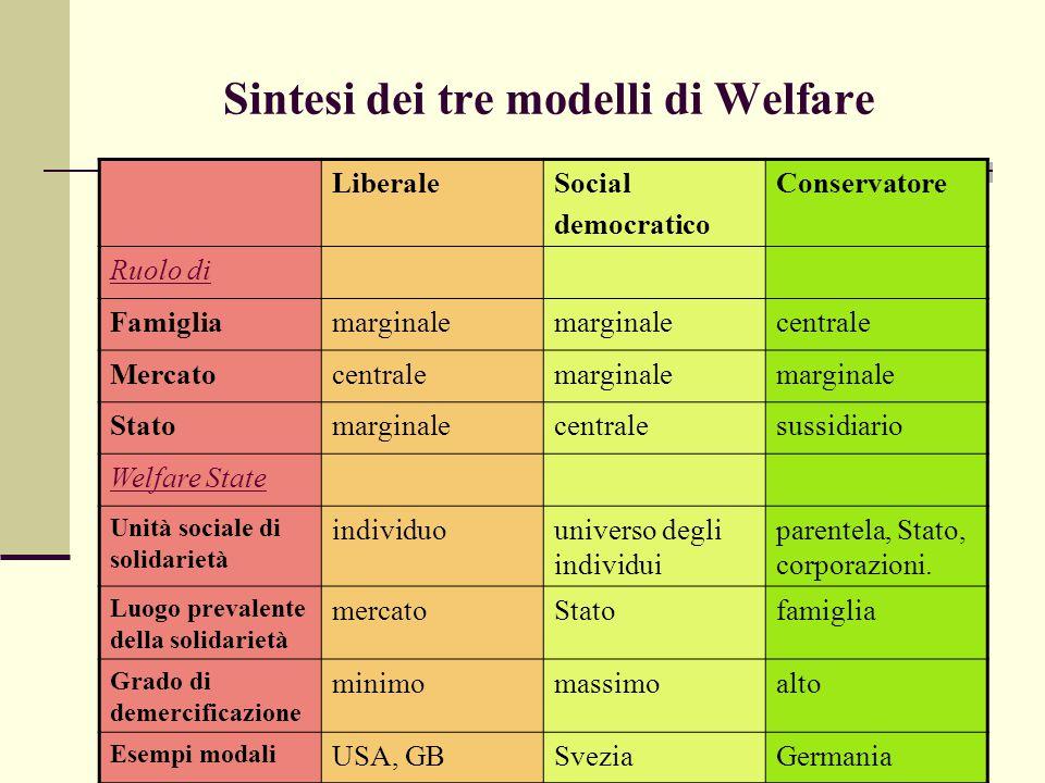 Sintesi dei tre modelli di Welfare