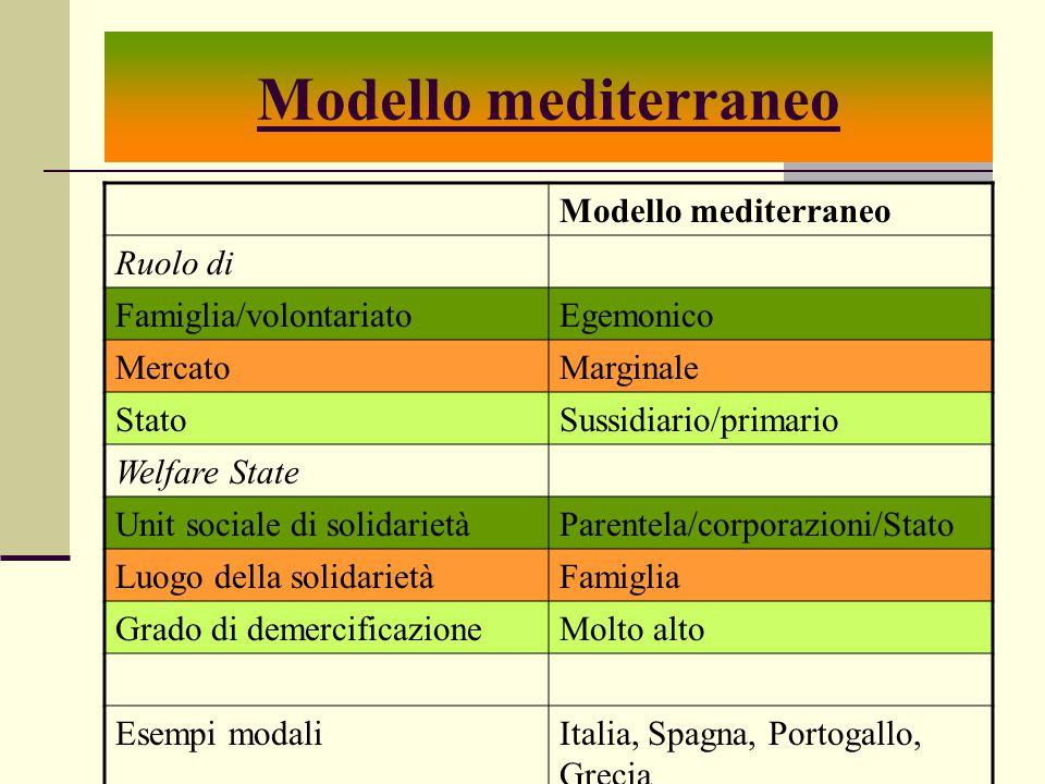 Modello mediterraneo Modello mediterraneo Ruolo di