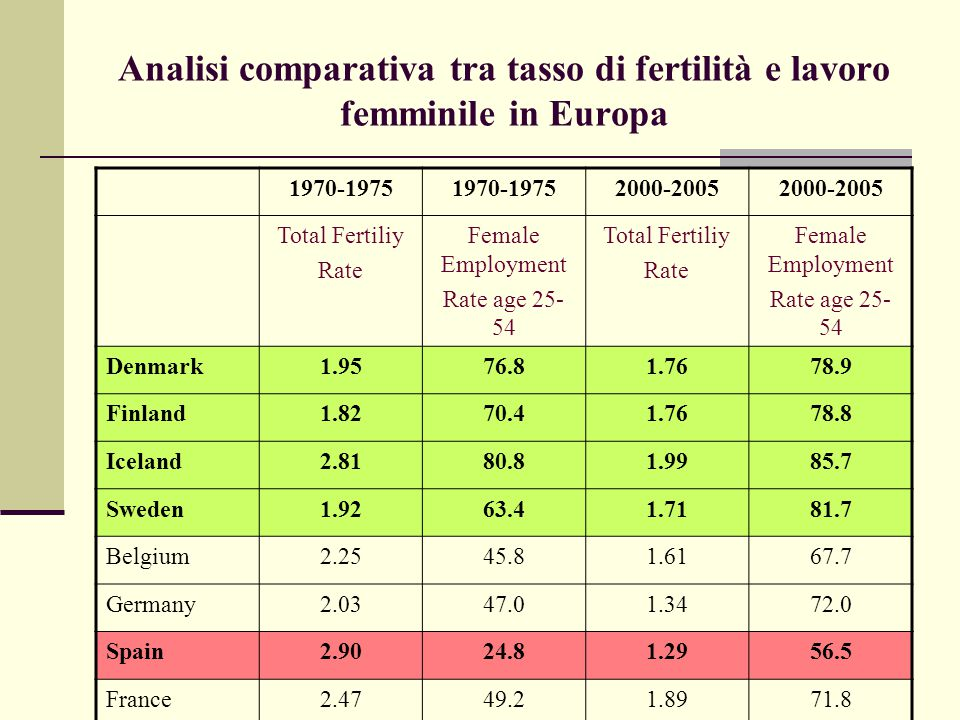 Analisi comparativa tra tasso di fertilità e lavoro femminile in Europa