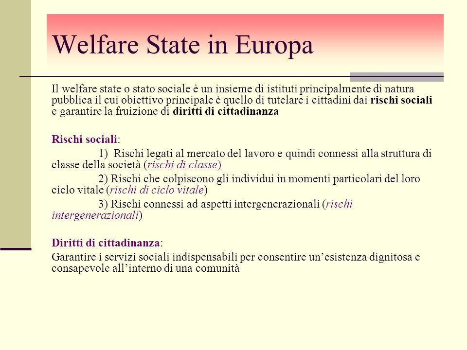 Welfare State in Europa