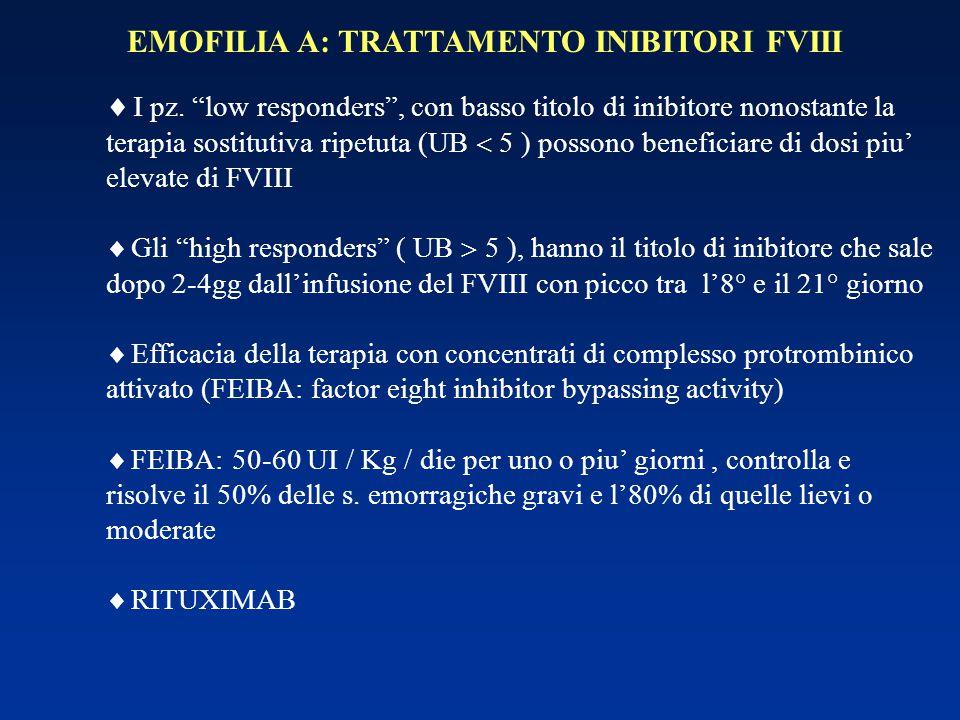 EMOFILIA A: TRATTAMENTO INIBITORI FVIII