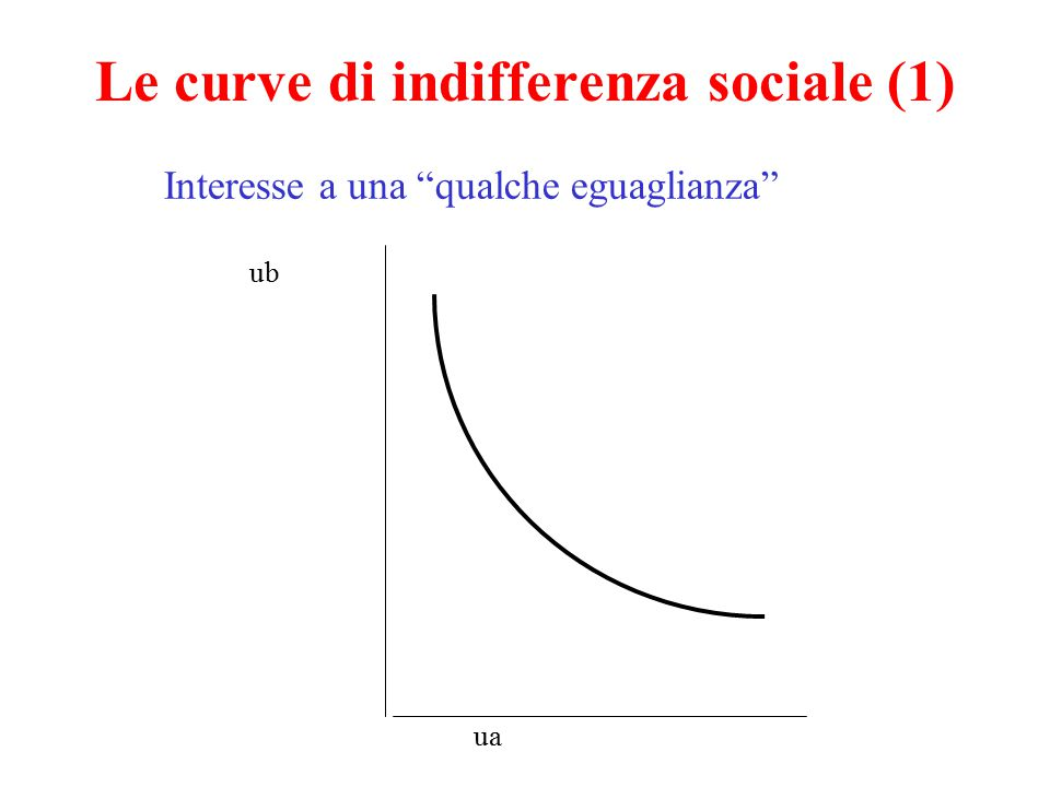 Le curve di indifferenza sociale (1)