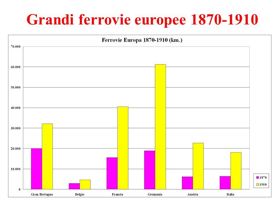 Grandi ferrovie europee 1870-1910