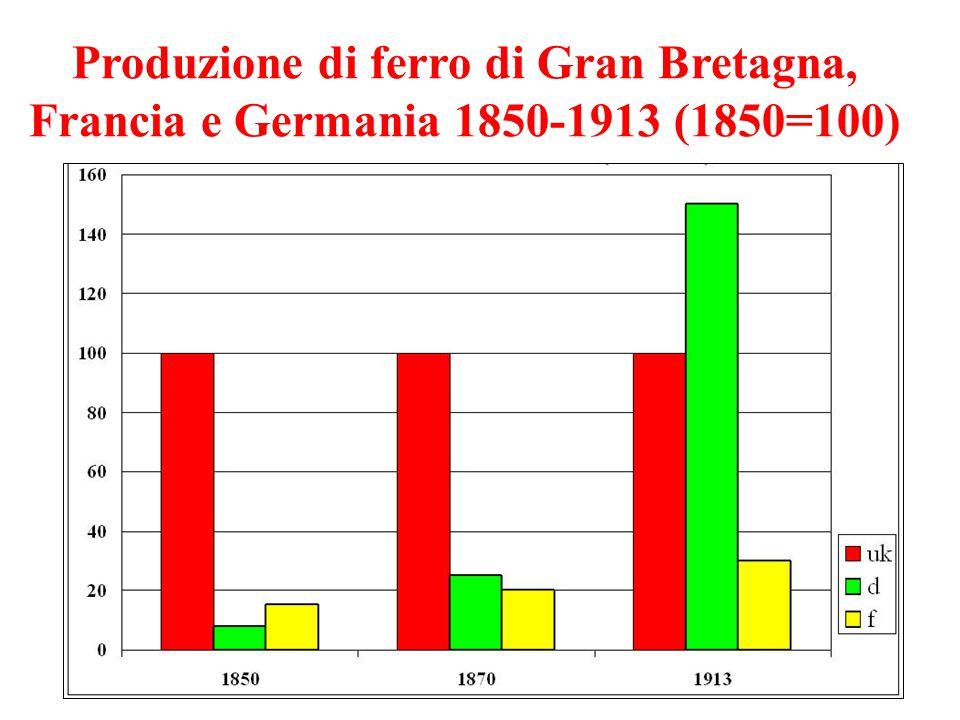 Produzione di ferro di Gran Bretagna, Francia e Germania 1850-1913 (1850=100)