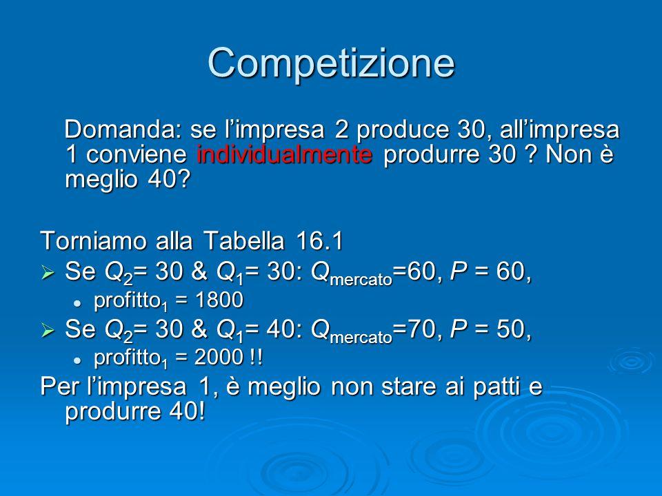 Competizione Domanda: se l'impresa 2 produce 30, all'impresa 1 conviene individualmente produrre 30 Non è meglio 40