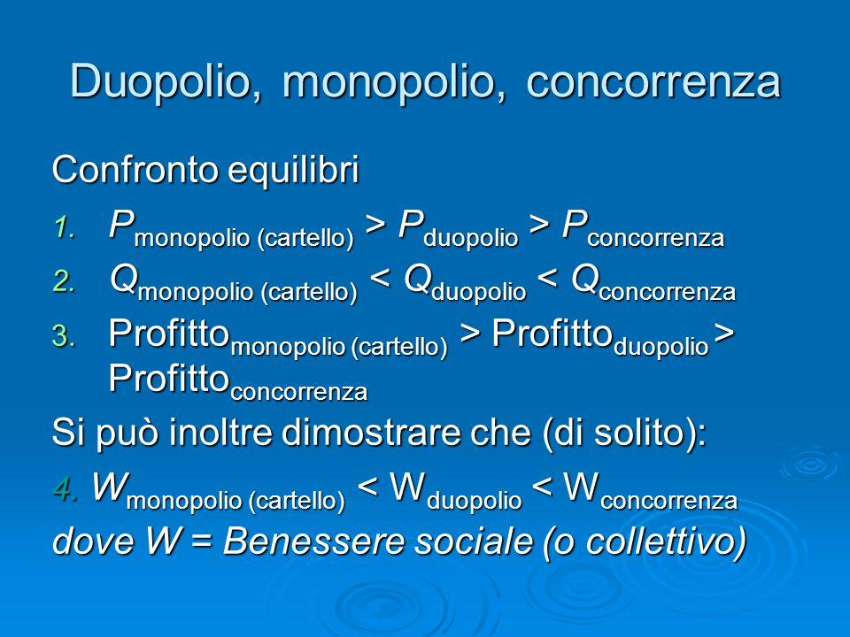 Duopolio, monopolio, concorrenza