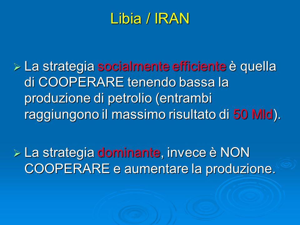 Libia / IRAN