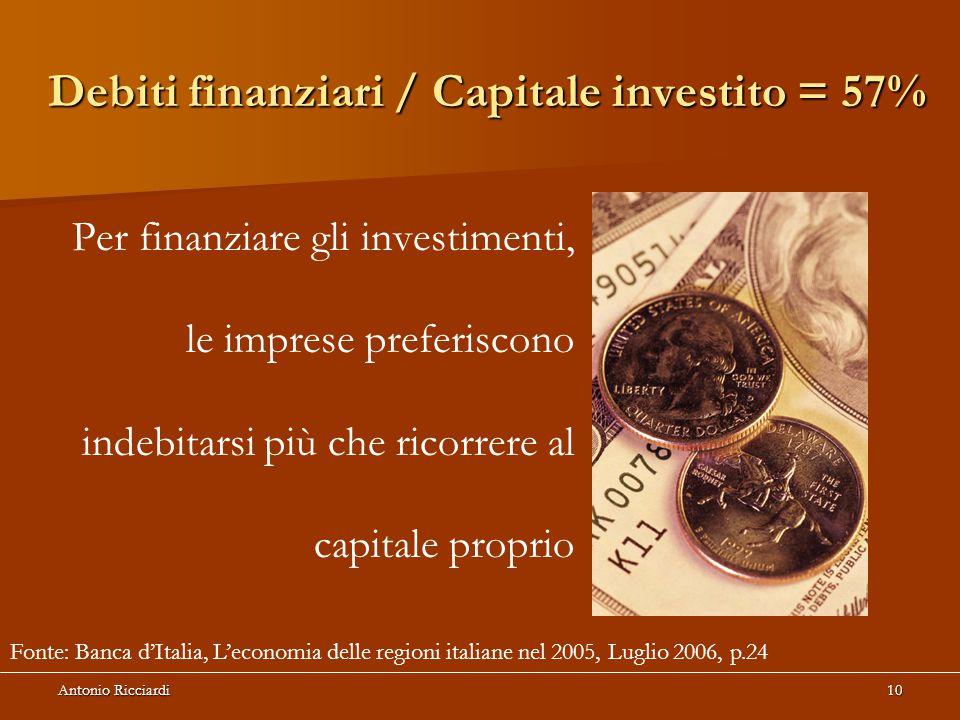 Debiti finanziari / Capitale investito = 57%
