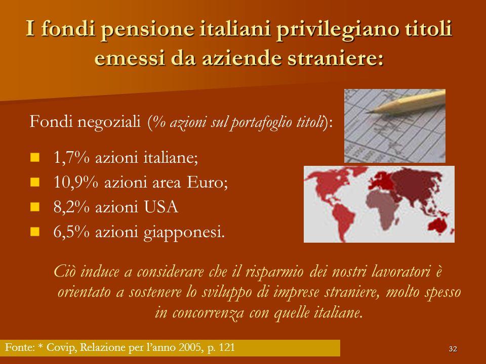 I fondi pensione italiani privilegiano titoli emessi da aziende straniere: