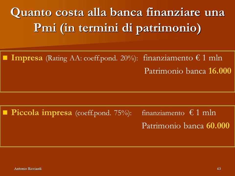 Quanto costa alla banca finanziare una Pmi (in termini di patrimonio)