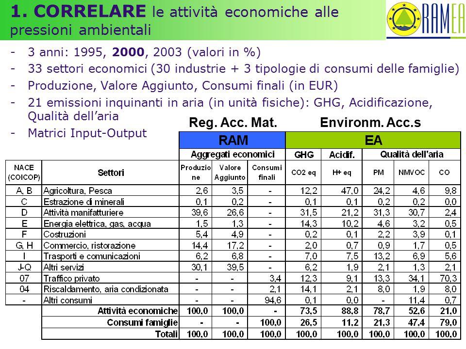 1. CORRELARE le attività economiche alle pressioni ambientali