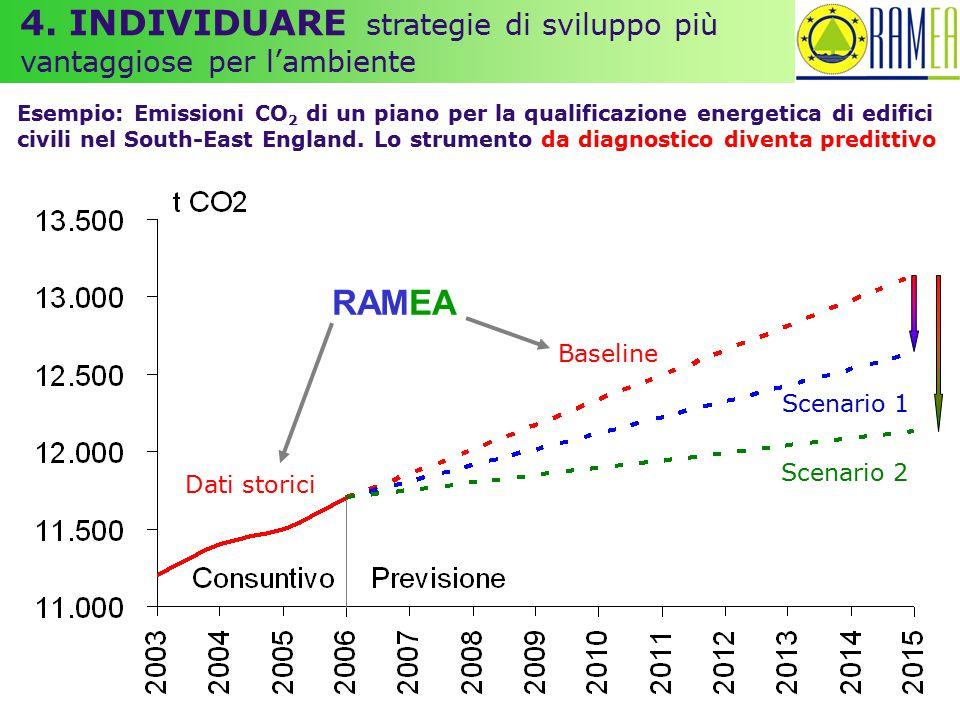 4. INDIVIDUARE strategie di sviluppo più vantaggiose per l'ambiente