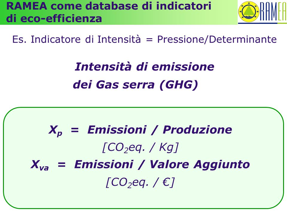 Intensità di emissione dei Gas serra (GHG)