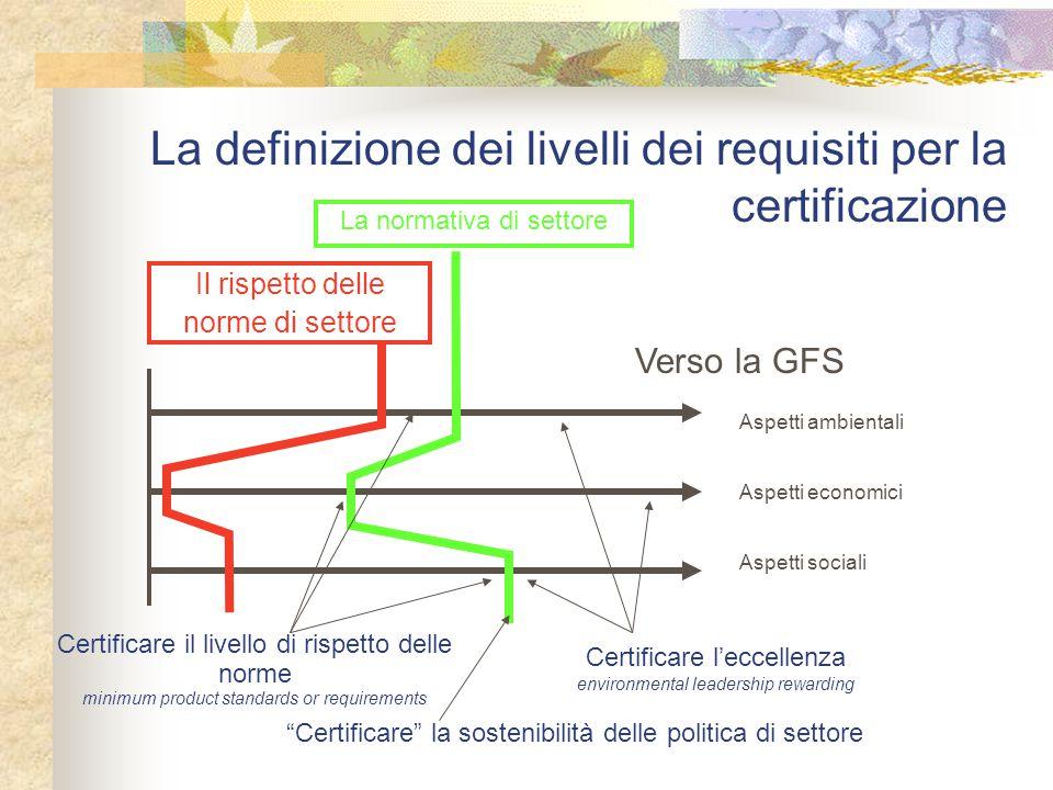 La definizione dei livelli dei requisiti per la certificazione