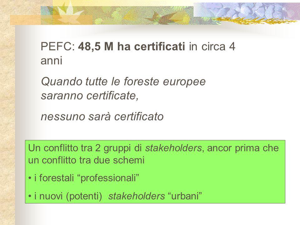 PEFC: 48,5 M ha certificati in circa 4 anni