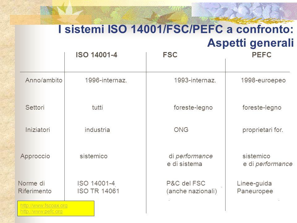 I sistemi ISO 14001/FSC/PEFC a confronto: Aspetti generali