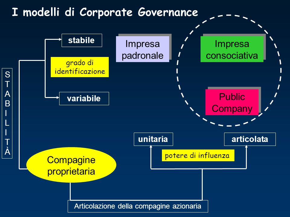 I modelli di Corporate Governance