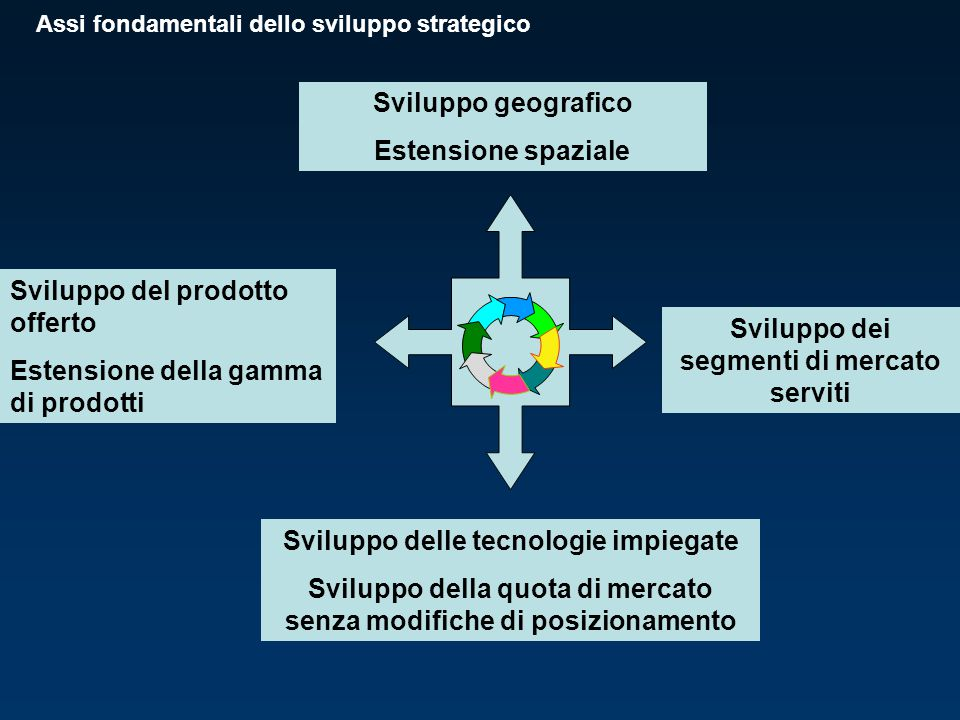 Sviluppo del prodotto offerto Estensione della gamma di prodotti
