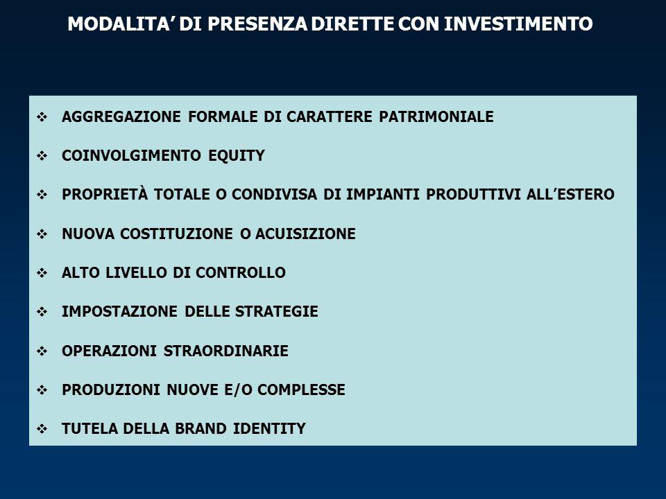 MODALITA' DI PRESENZA DIRETTE CON INVESTIMENTO
