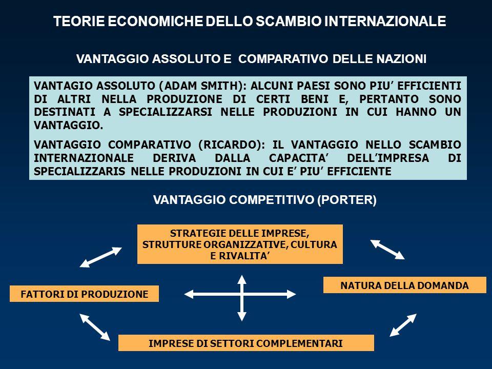 TEORIE ECONOMICHE DELLO SCAMBIO INTERNAZIONALE