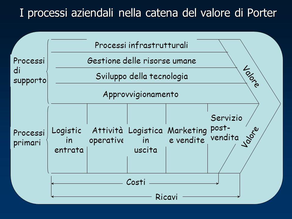 I processi aziendali nella catena del valore di Porter