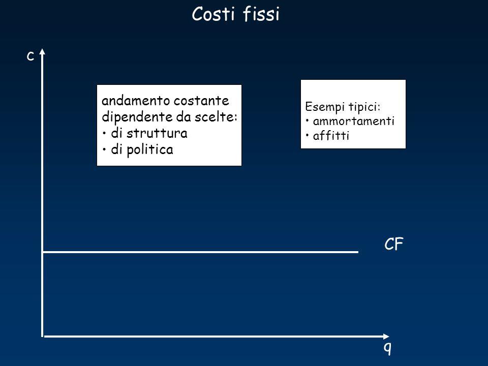 Costi fissi c CF q andamento costante dipendente da scelte: