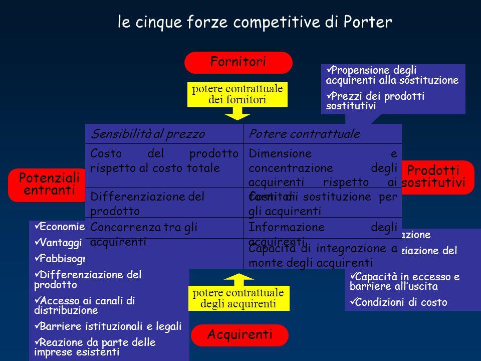 le cinque forze competitive di Porter