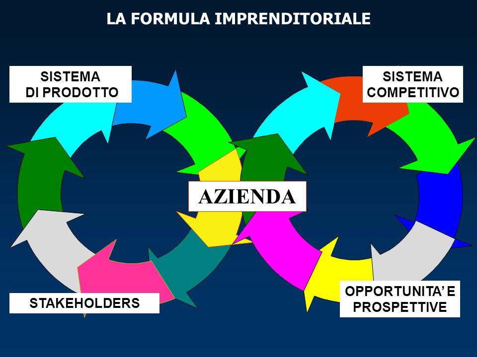 LA FORMULA IMPRENDITORIALE OPPORTUNITA' E PROSPETTIVE
