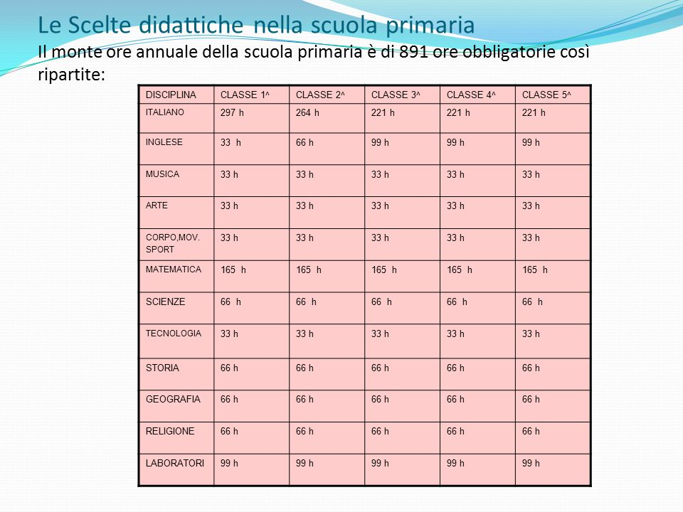 Le Scelte didattiche nella scuola primaria Il monte ore annuale della scuola primaria è di 891 ore obbligatorie così ripartite: