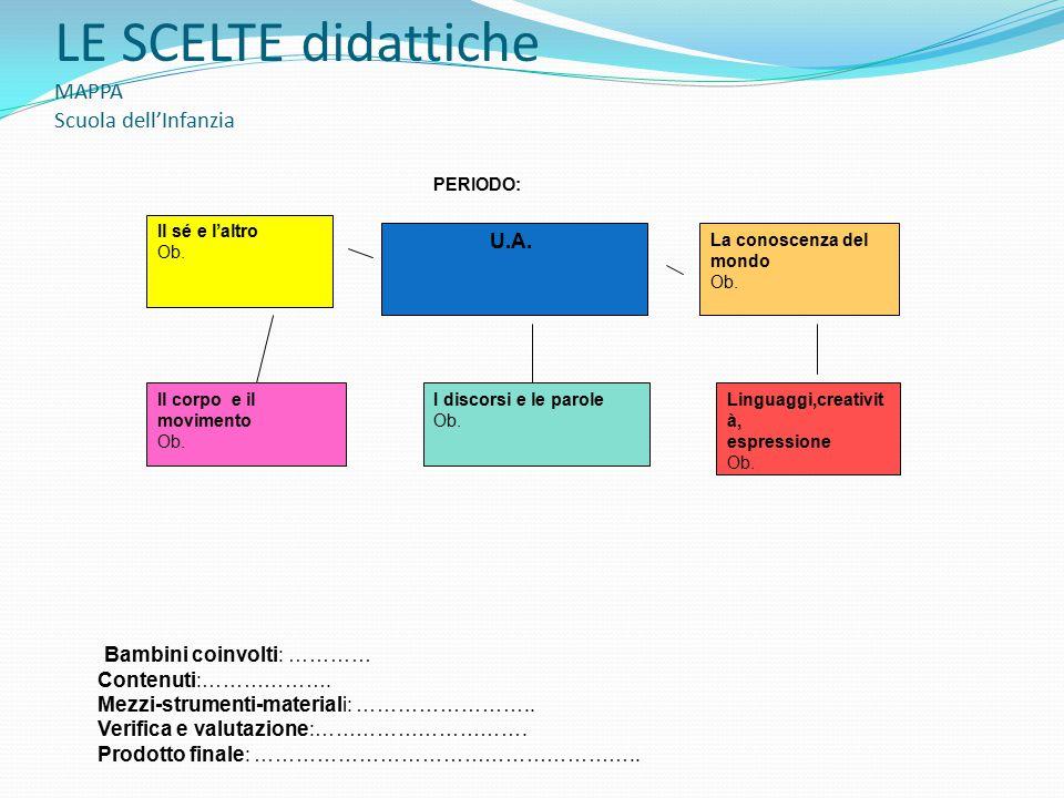 LE SCELTE didattiche MAPPA Scuola dell'Infanzia