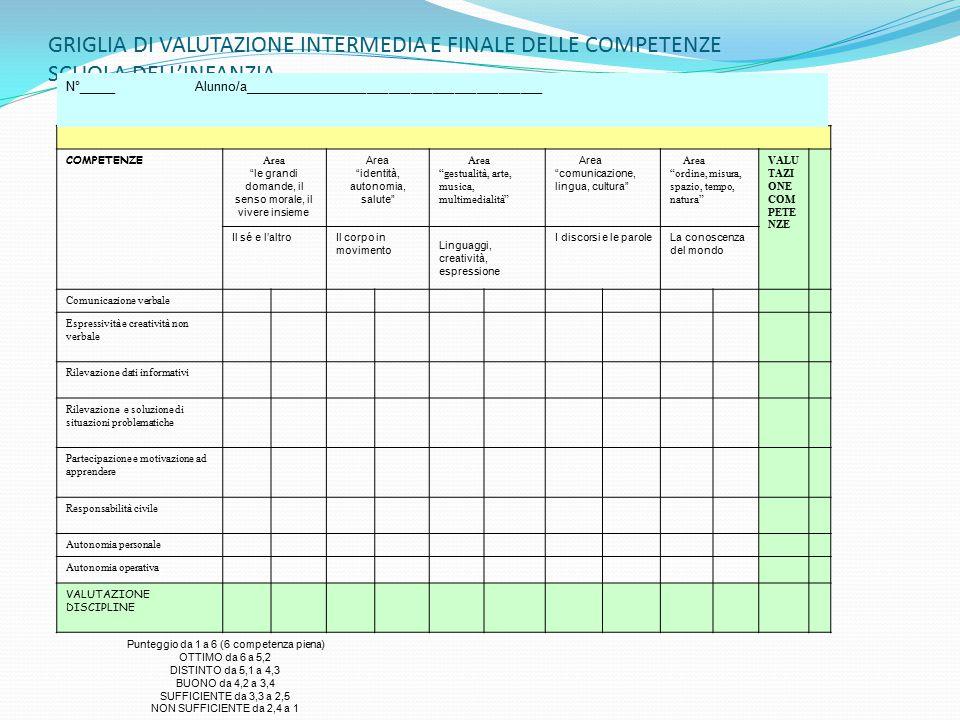 GRIGLIA DI VALUTAZIONE INTERMEDIA E FINALE DELLE COMPETENZE SCUOLA DELL'INFANZIA